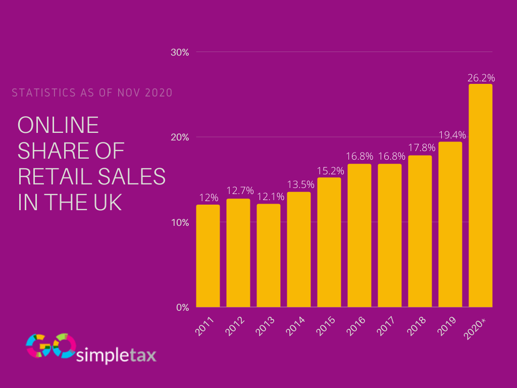 Share of online retail sales UK