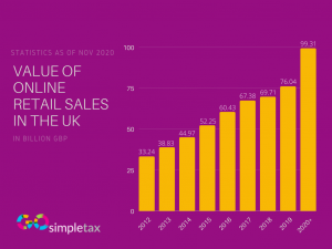 Value of online sales in the UK