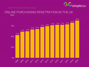online purchasing penetration