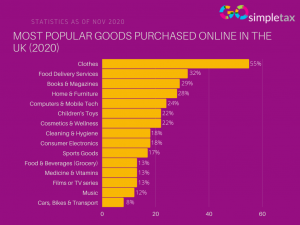 Most popular goods purchased online